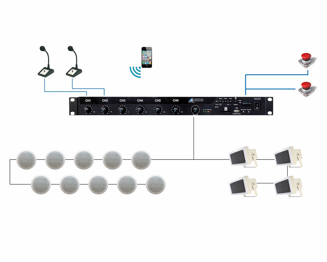 Audio Visual Network Diagram